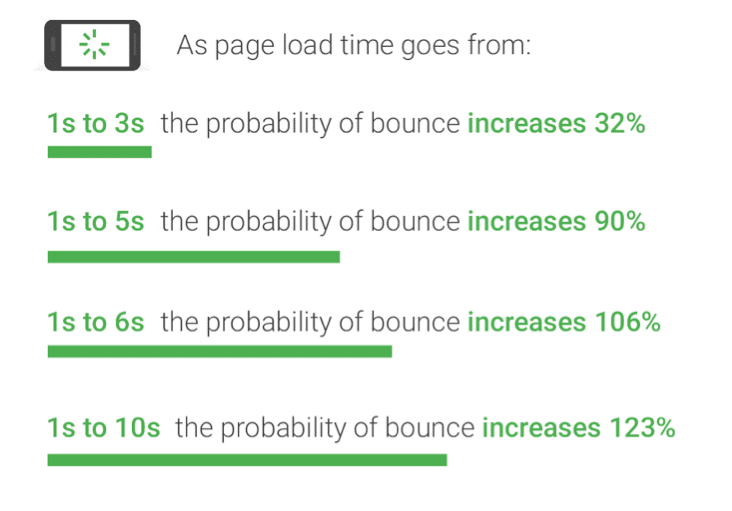 mobile bounce rate