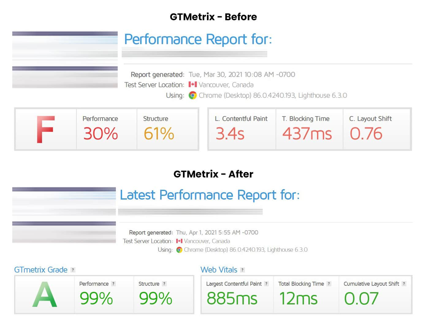 Image showing results from site speed optimization where the initial grade was F and is now an A with performance score of 99%
