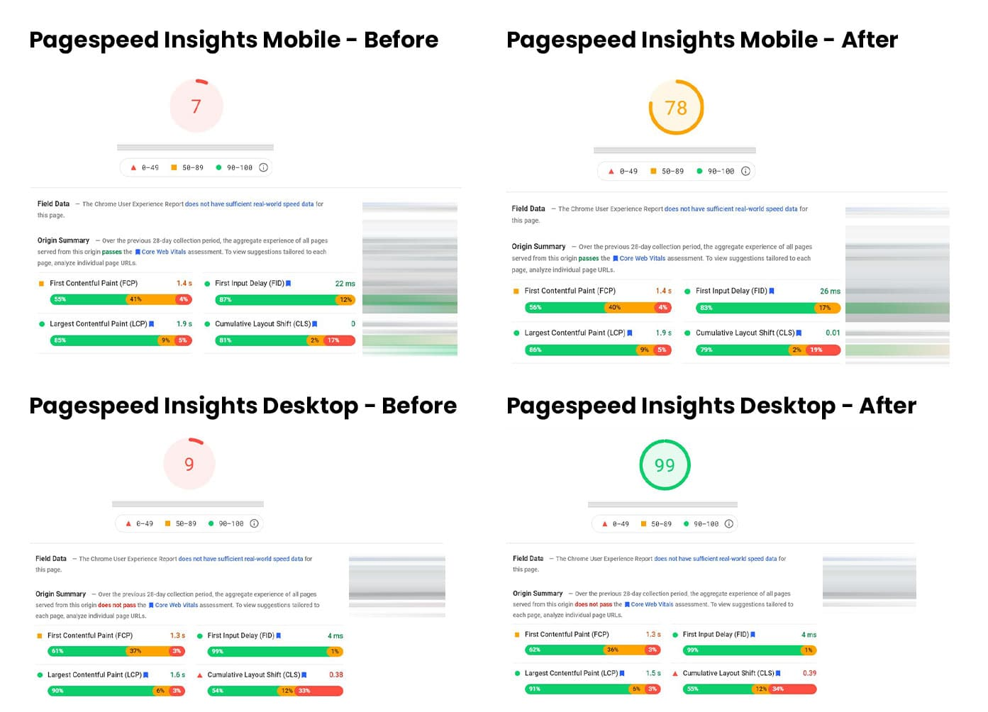 Pagespeed insights results showing mobile score at 7 before and 78 after site speed optimization. Desktop was at 9 before and now sitting at 99.