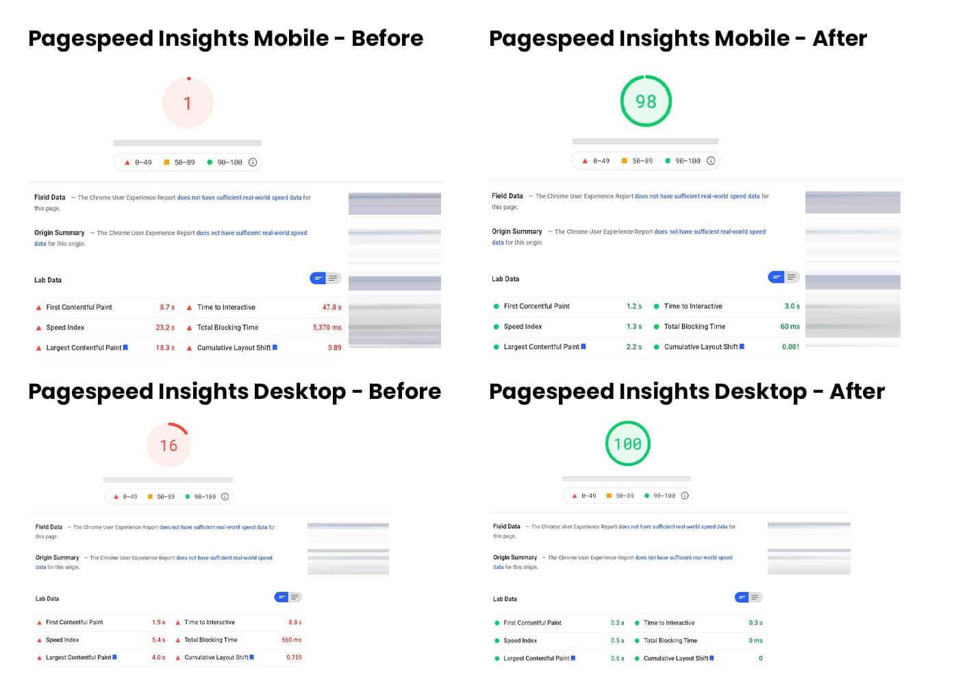 Pagespeed insights results showing mobile score at 1 before and 98 after site speed optimization. Desktop was at 16 before and now sitting at 100.