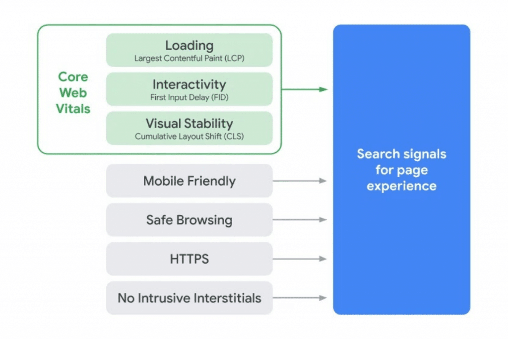 Image of Core Web Vitals with their descriptions along with Mobile Friendly, Safe Browsing, HTTPS, No Intrusive Interstitials